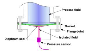 Toilet diaphragm seal