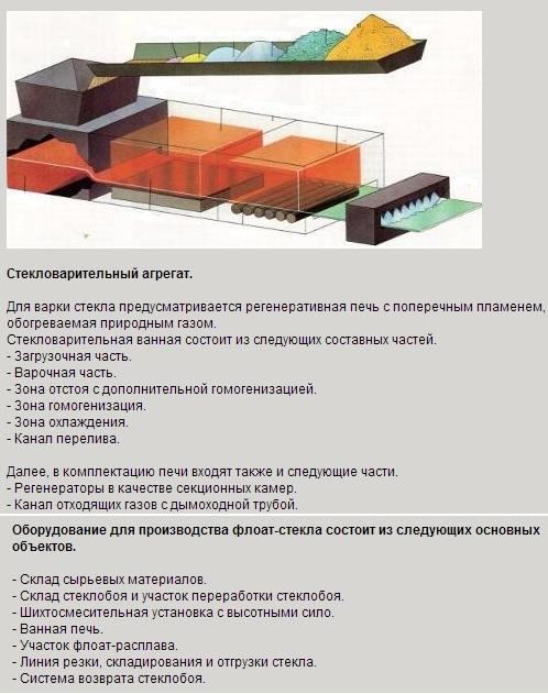 Производство стекла как бизнес
