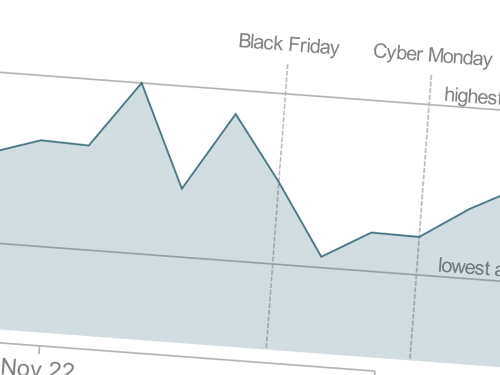 Black Friday 2015 and its Effect on the Price of Tech