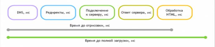 Проверить скорость загрузки страницы сайта онлайн