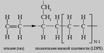 Синтез полиэтилена