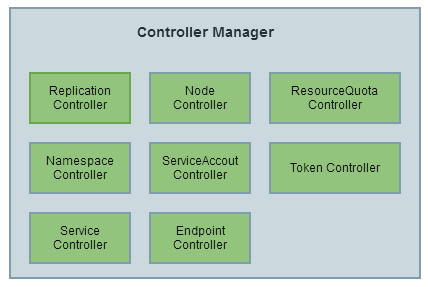 controller manager