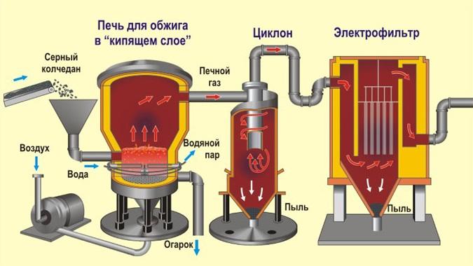 Способы производства кислоты серной