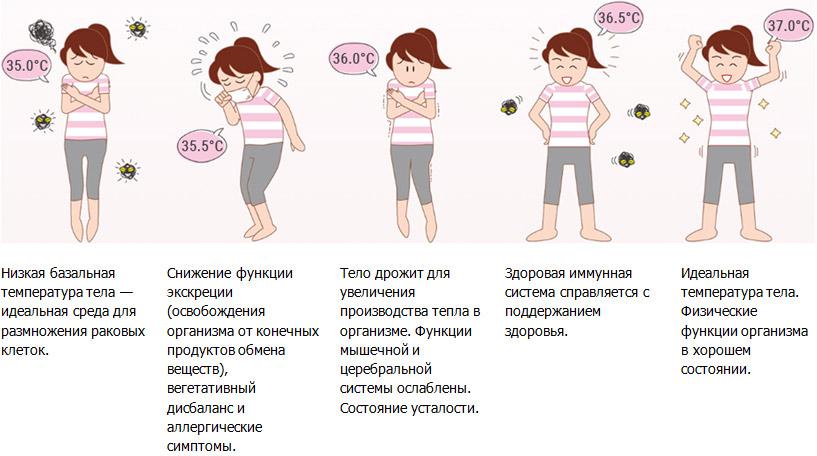 При зниженій температурі тіла