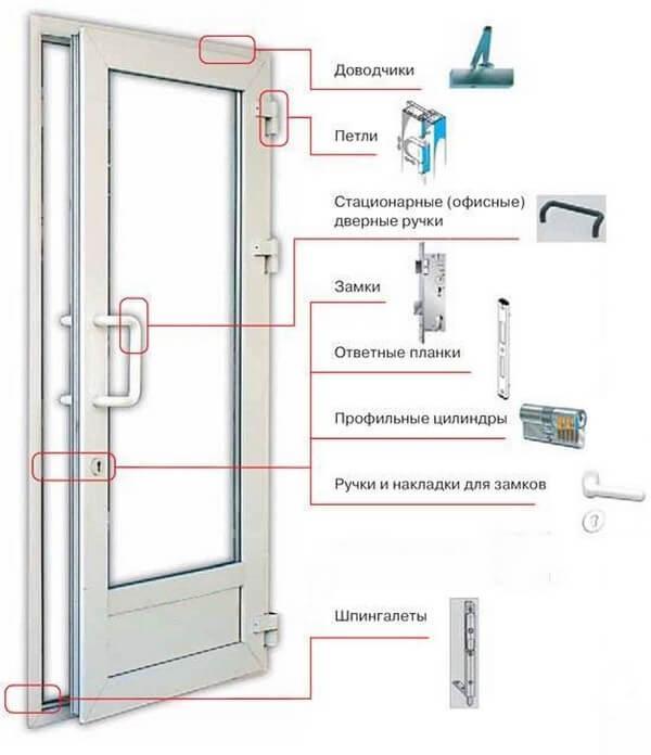 Устройство двери из пвх