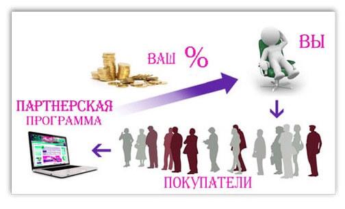 partnerskaja-programma-shema