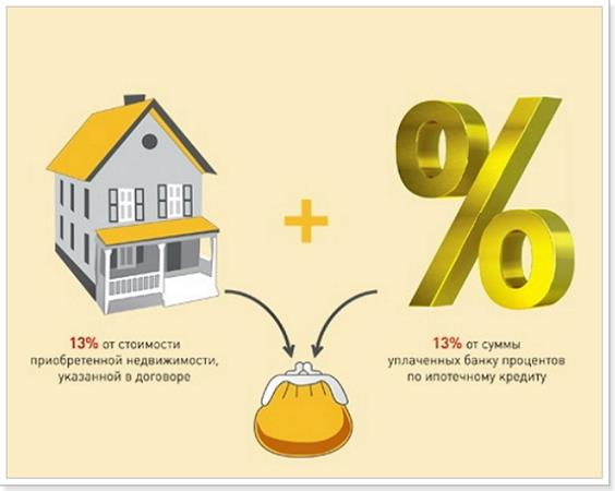 Налоговый возврат при покупке квартиры