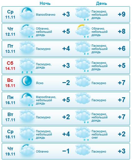 Погода астрахань в ноябре