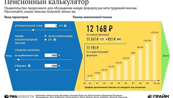 Как рассчитывается пенсия в россии