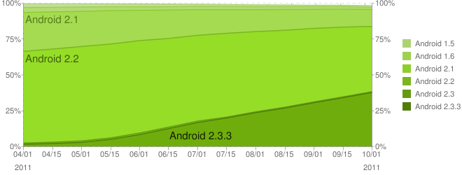Android Stats 2
