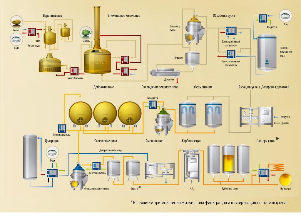 Оборудование для частной пивоварни