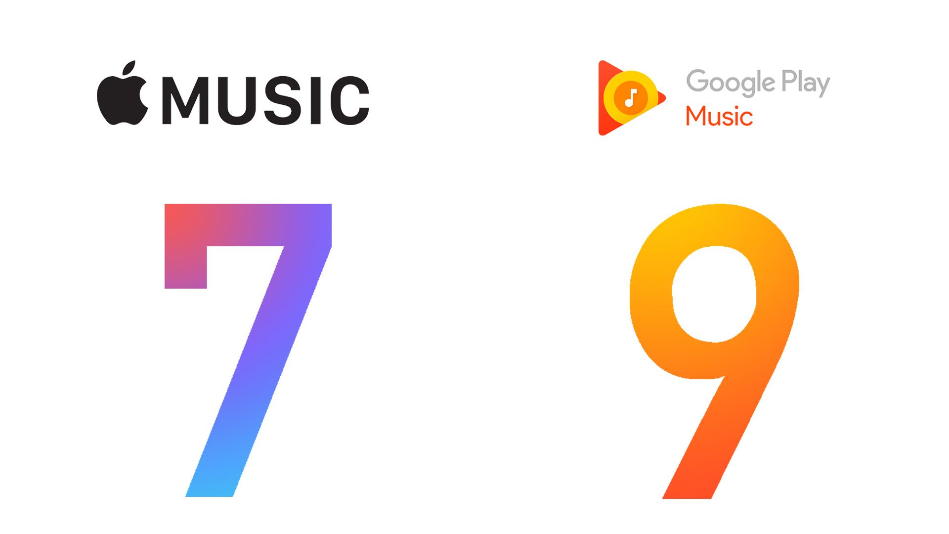 Google Play Music wins with 9 gained points versus 7 points given to Apple Music.