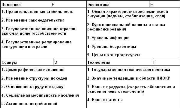 Пример step анализа