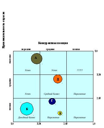 Матрица маккинси пример построения и анализа