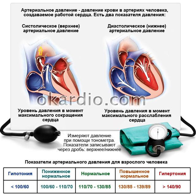 Серцевий тиск 60 що робити