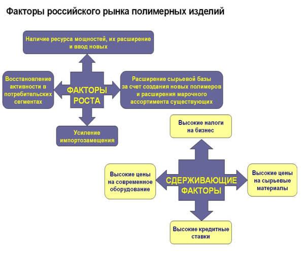 rynok-polimernyh-izdelij
