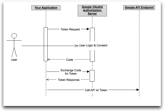 OAuth2 server-side app flow