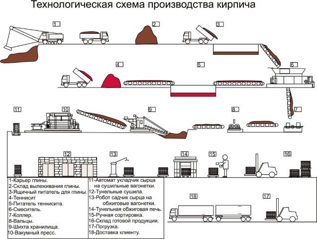 Технология производства кирпича