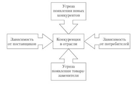Пятифакторная модель портера