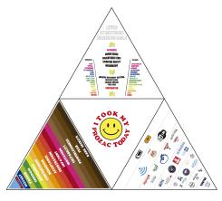 Momu & No Es, Maslow Pyramid