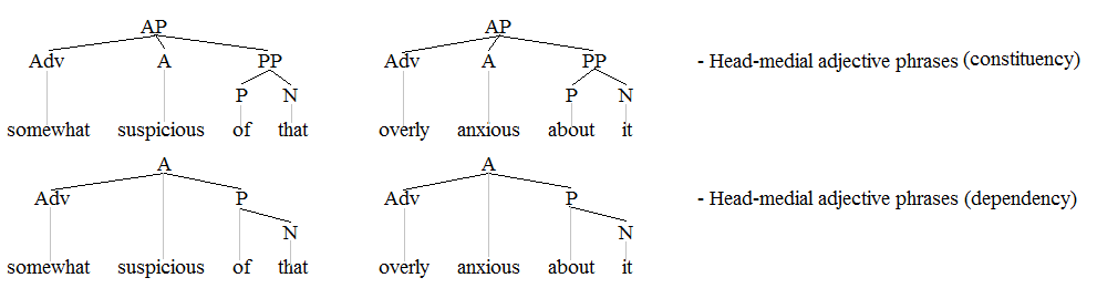 Adjective phrases example