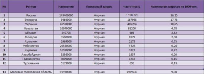 Известный журнал в россии