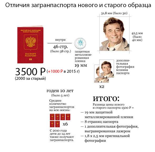 Какие нужны документы на загранпаспорт нового образца
