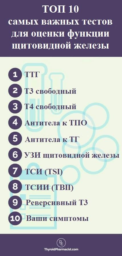 Обстеження щитовидної залози аналізи