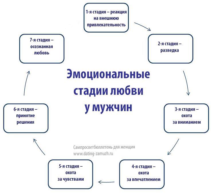 Как люди влюбляются психология