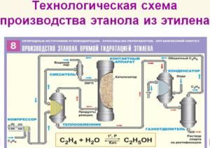 Производство этилового спирта