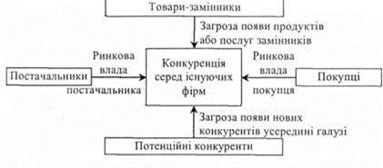 Модель портера 5 сил конкуренції