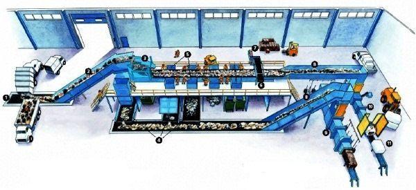 Завод по переработке мусора бизнес план