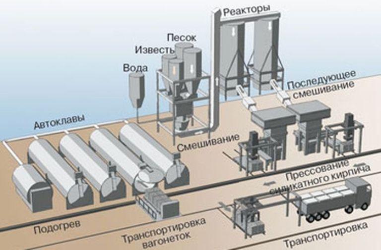 Кирпич силикатный технология производства