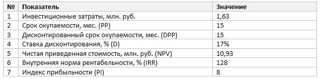 Основные экономические показатели эффективности проекта
