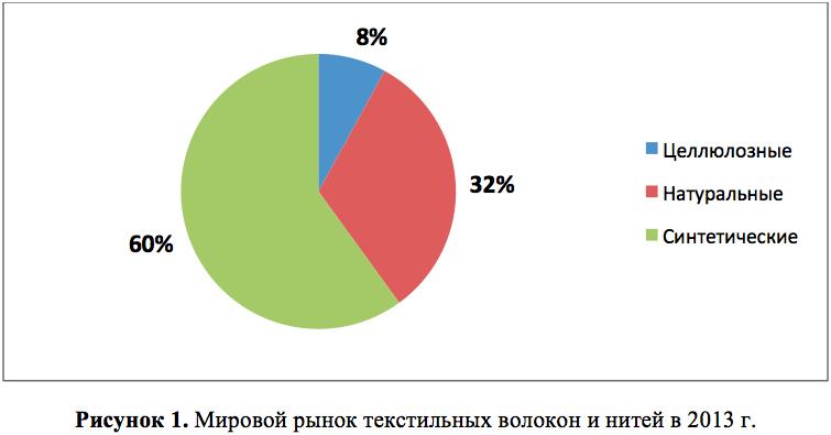 Производство полиэфирных нитей в россии