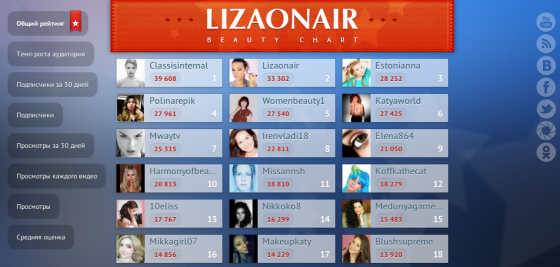 Lizaonair beauty chart