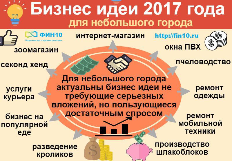 Бизнес идеи 2017 года для небольшого города