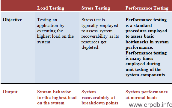 Loading Testing Strategies