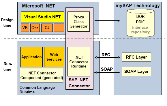 Technical Challenges in Integrating SAP with .NET