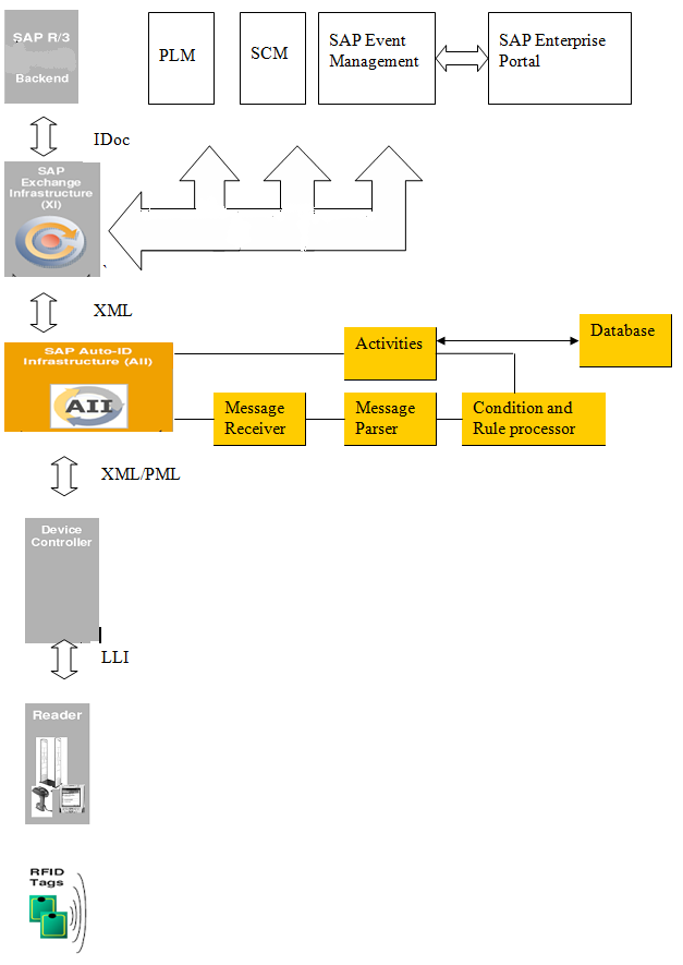 SAP RFID Solution Architecture