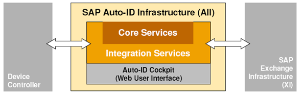 SAP Auto ID Infrastructure