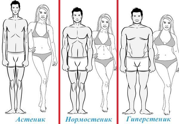 Как посчитать лишний вес