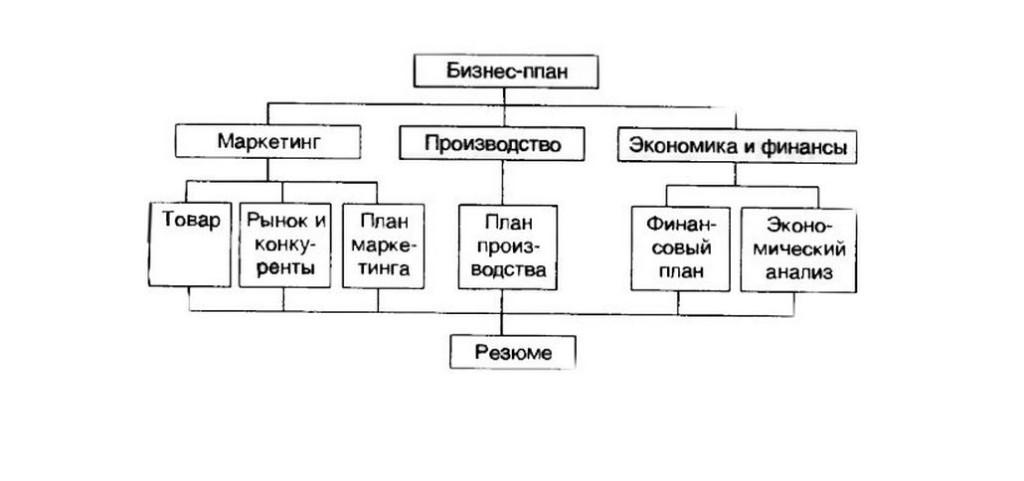 Банк бизнес планов