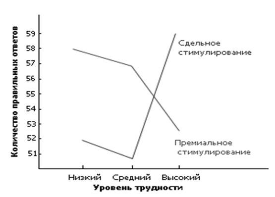 Теории мотивации врума портера и лоулера являются