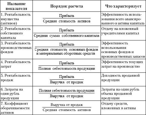Как рассчитать рентабельность предприятия пример
