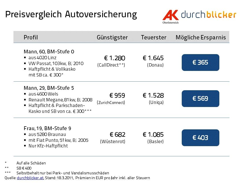 Preisvergleich Autoversicherung