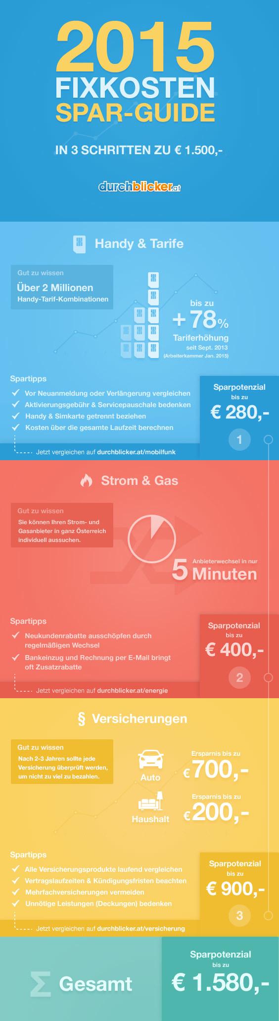 Infografik 2015-Fixkosten-Sparguide