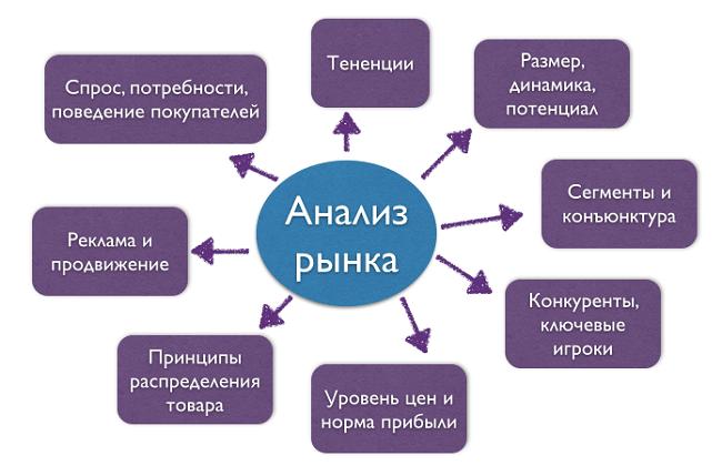 analiz-rynka-dlja-biznes-plana