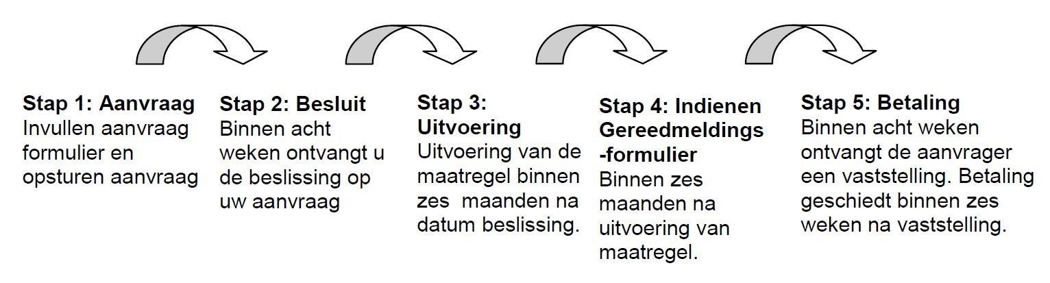 http://res.cloudinary.com/duurzaambouwloket/image/upload/v1522684950/Stappenplan_aanvragen_subsidie_Leiden.jpg