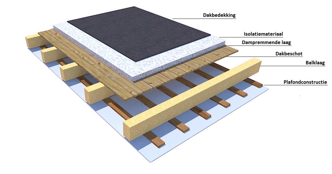 Isoleren plat dak duurzaam bouwloket
